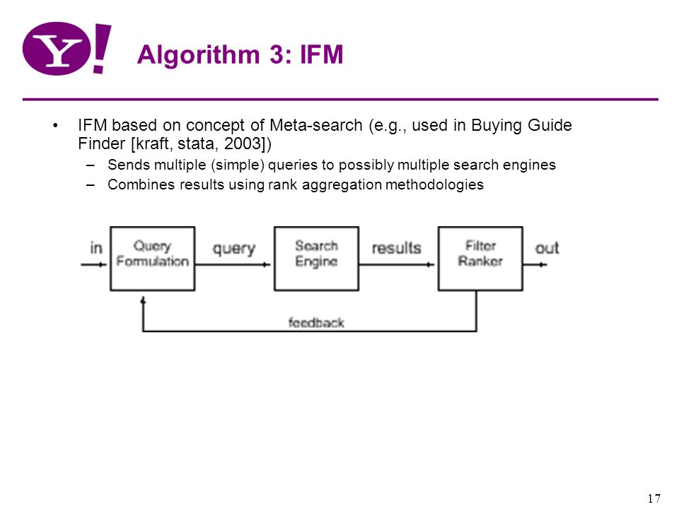 Algorithm 3: IFM IFM based on concept of Meta-search (e.g., used in Buying Guide Finder [kraft, stata, 2003])